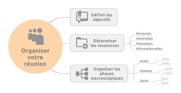 Modèle de carte pour Organiser votre réunion
