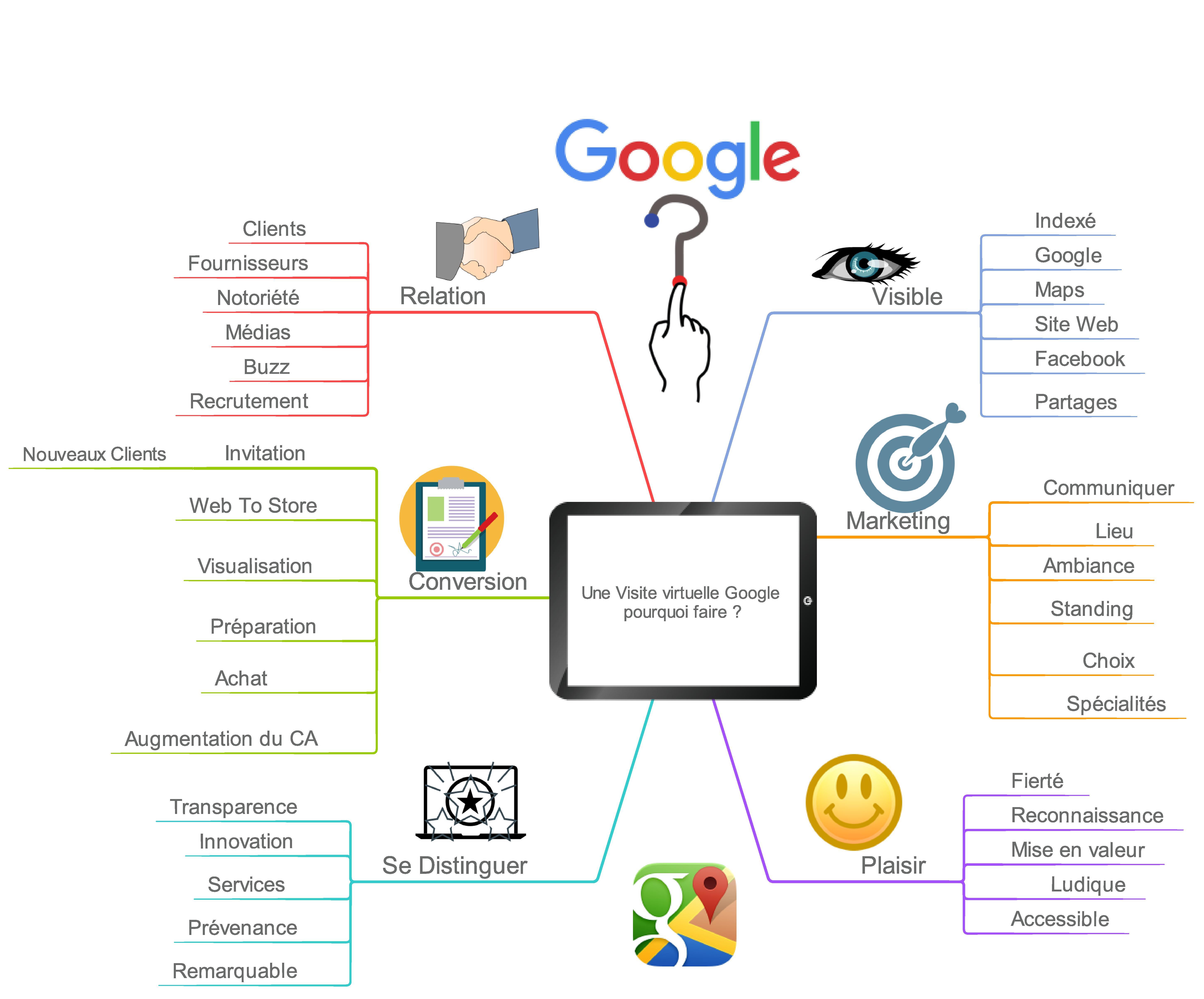 Une Visite virtuelle Google pourquoi faire